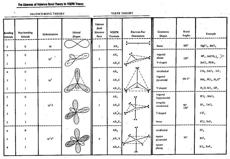 VSEPR Molecular Geometry Chart | Summary of VSEPR Theory, Molecular Geometry, Hybridization