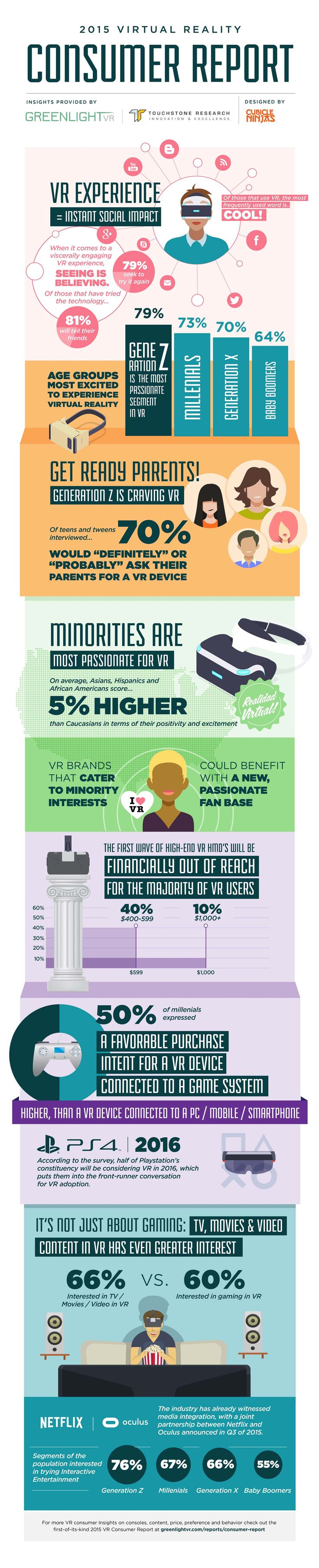 The VR Consumer Report includes analysis from over 2,282 respondents including kids, millennials, and parents, regarding their preferences for virtual reality products and services. Touchstone Research has compiled some of the key insights from the report into a fun infographic.