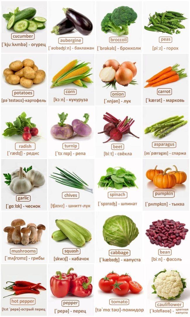 Картинках, фрукты и овощи на английском языке в картинках