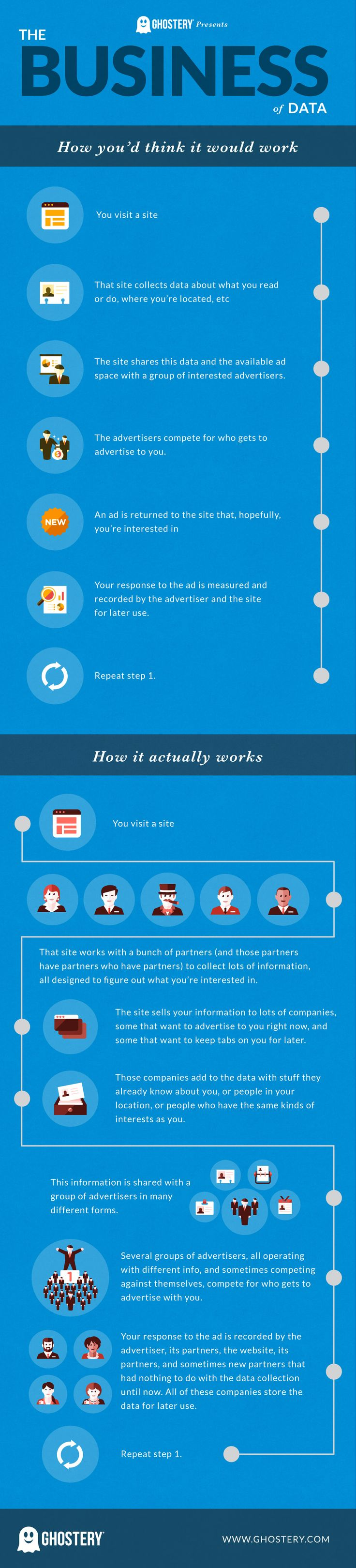 The Business of Data (Infographic) January 21, 2015 By Nick Pantelaros
