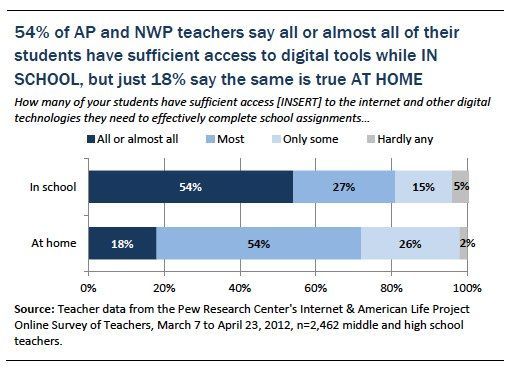 Teachers worry about digital divides, though they are split about the impact of digital tools on their students These teachers see disparities in access to digital tools having at least some impact on their students. More than half (54%) say all or almost all of their students have sufficient access to digital tools at school, but only a fifth of these teachers (18%) say all or almost all of their students have access to the digital tools they need at home.