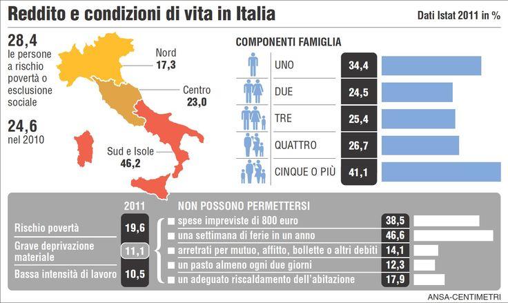 CRISI: infografica su rischio povertà in italia.