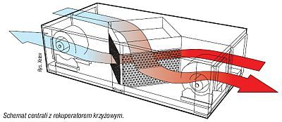 DIY ventilation heat exchanger - EcoRenovator Heat exchanger (recuperator)