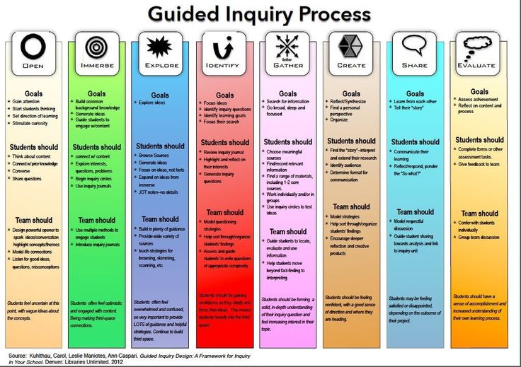 """Guided Inquiry Process #edtech https://t.co/TMjCPPFROm"""""""