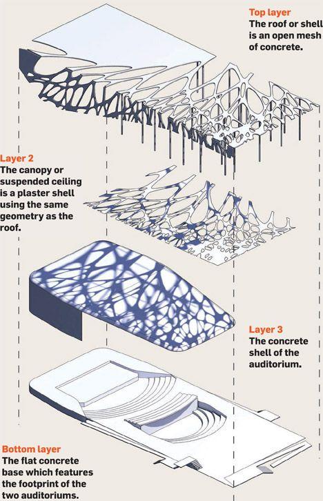 exploded axonometric landscape - Google Search