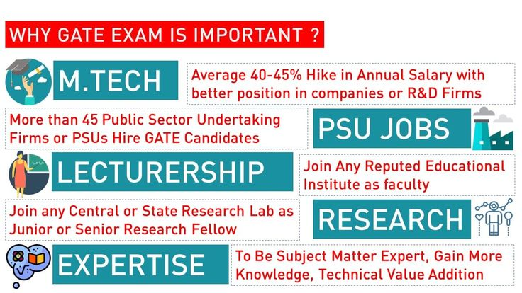 Infograph showing Importance of GATE Exam