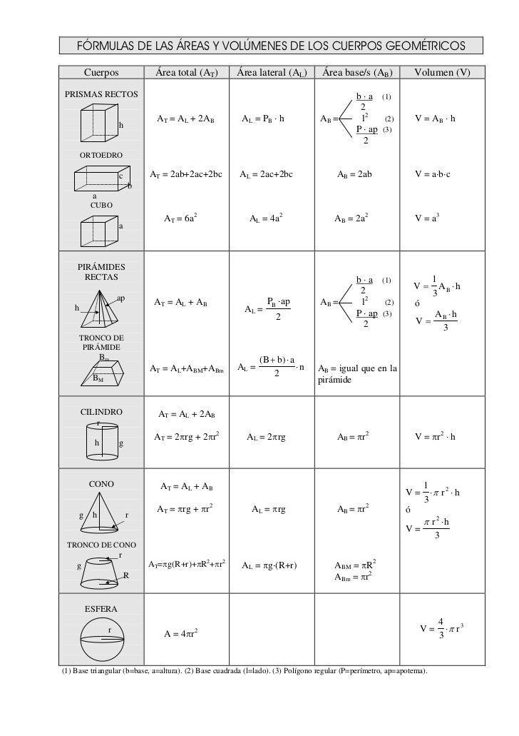 formulariocuerposgeomtricos-1-728.jpg (728×1031)