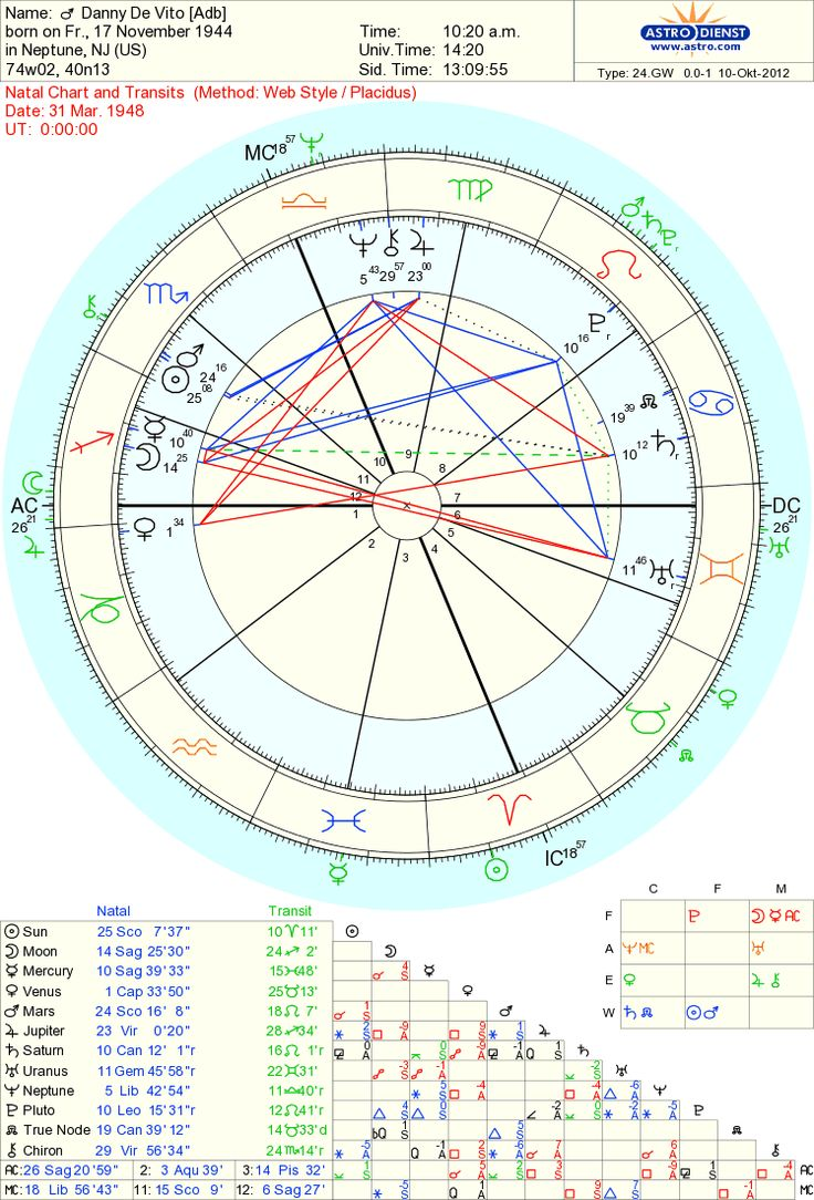 58 best astrology images on pinterest birth chart important astrological birth chart for important people google search nvjuhfo Images