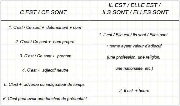 C'EST vs IL EST - learn French,grammar