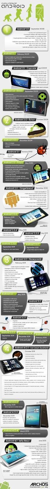 Historia e infografía de Android: la obsesión de Steve Jobs ~ TIC DESDE UNA VISIÓN PRÁCTICA
