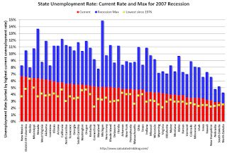 BLS: Unemployment Rate decreased in 25 States in December.