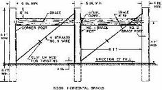 Construction of High Tensile Wire Fences