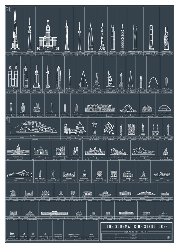 Architectural Achievements: Prehistory to present day [2300 x 3137] - Imgur