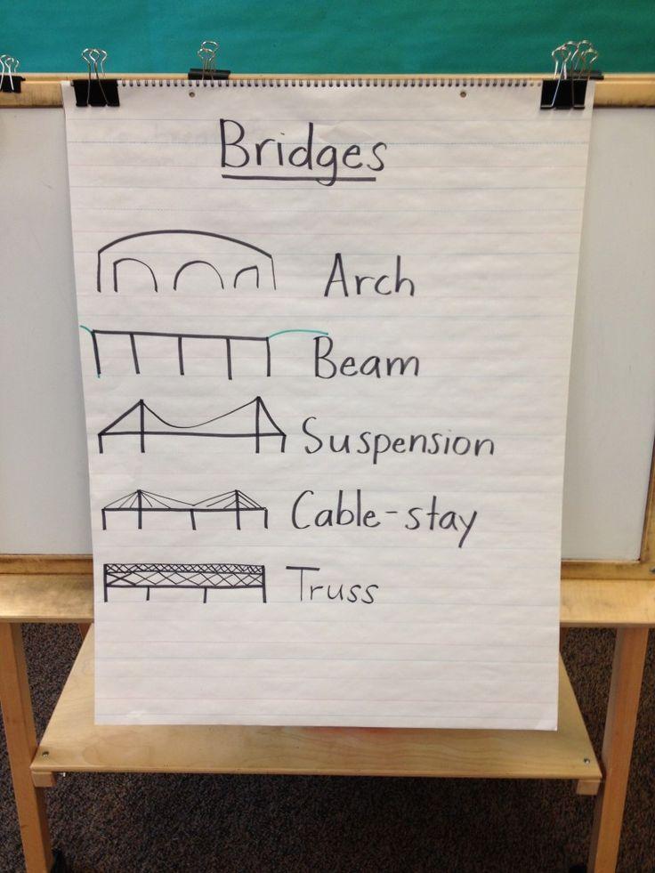 STEM Project: Straw Bridges - Playdough To Plato