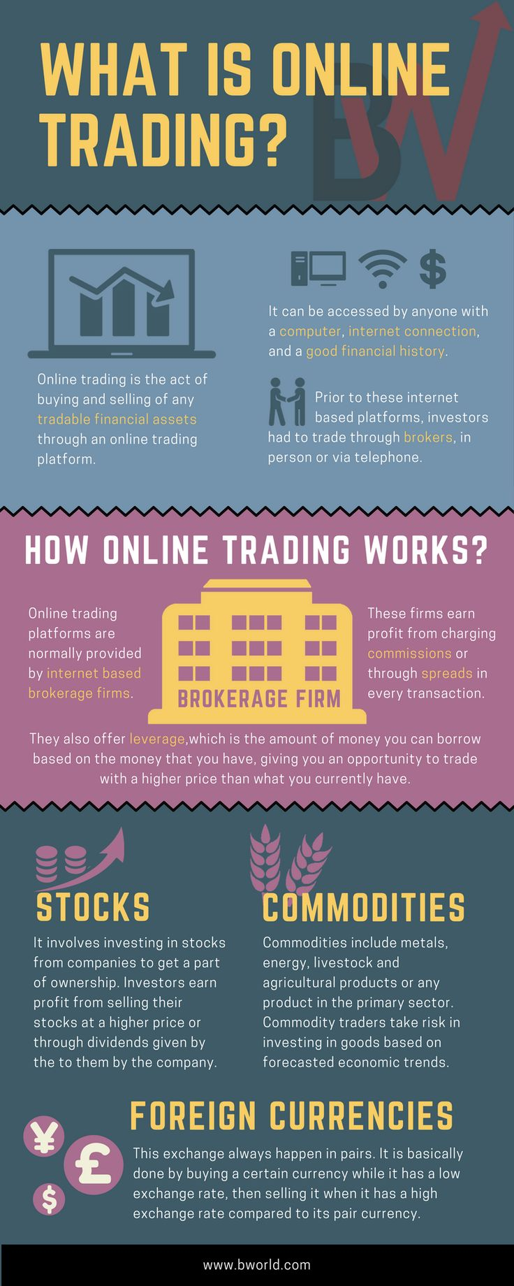 Understand the basics of online trading through an infographic. See it here at http://bit.ly/2q59Cvy  Regularly visit BWorldPedia for more updates