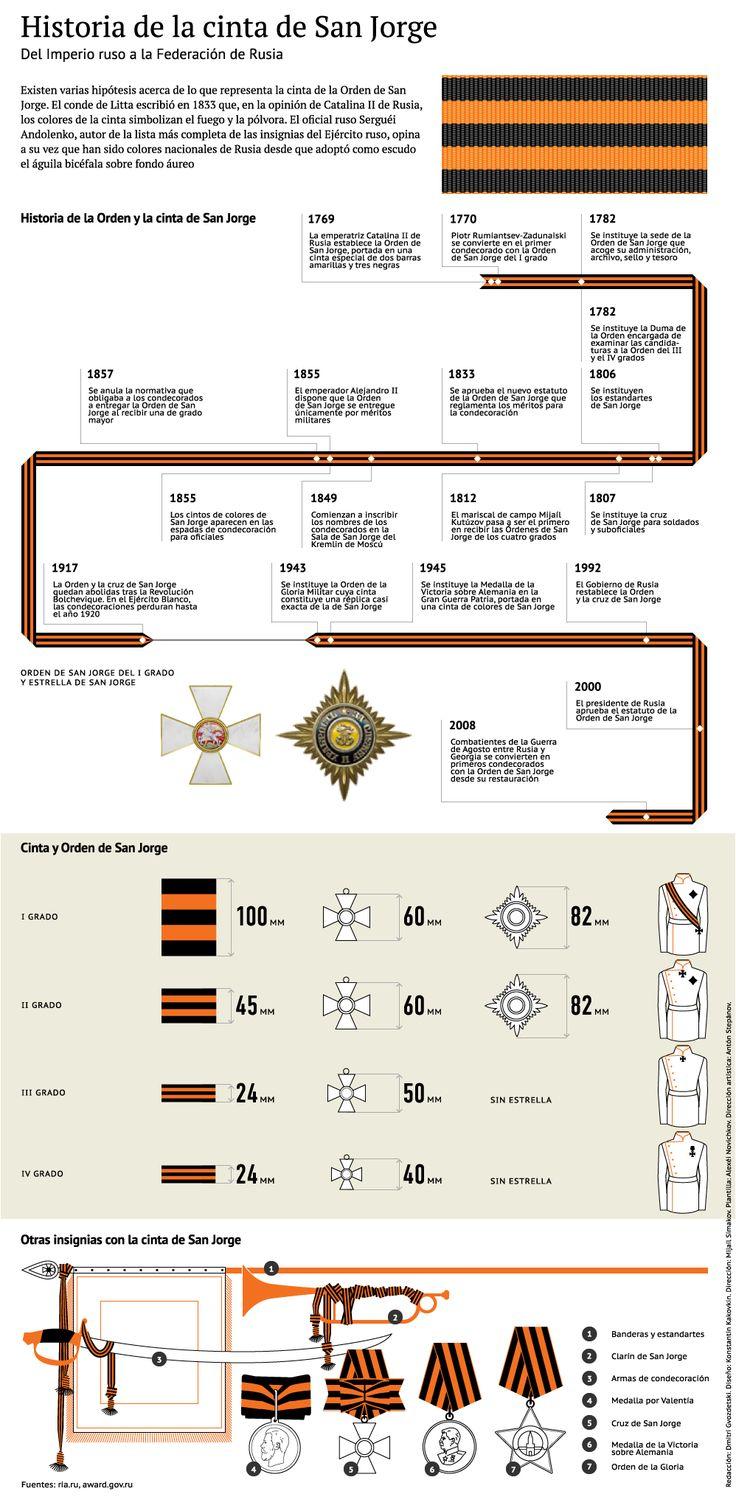 Historia de la cinta de San Jorge | Infografía | RIA Novosti