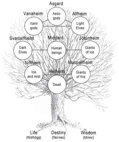 realmsofthemortalgods:    Yggdrasil and the Realms    A convenient guide to the way the Old Norse mapped out the universe. See: Norse and Germanic Mythology for more!