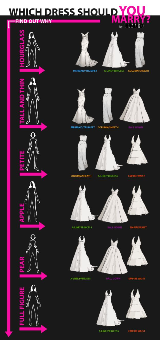 The fun part that easily veers into dread: shopping for your wedding dress. | These Diagrams Are Everything You Need To Plan Your Wedding