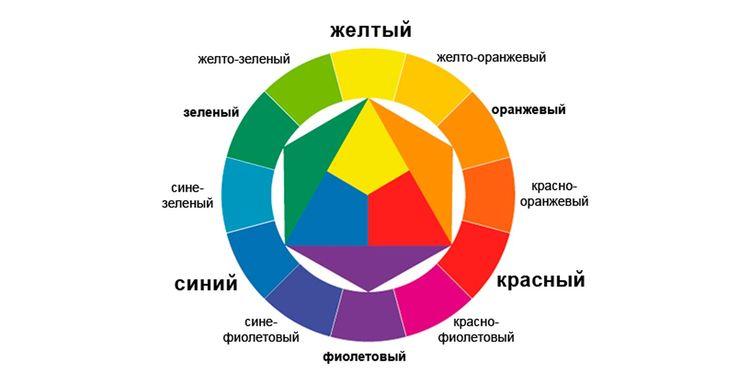 Картинки по запросу цветовой круг