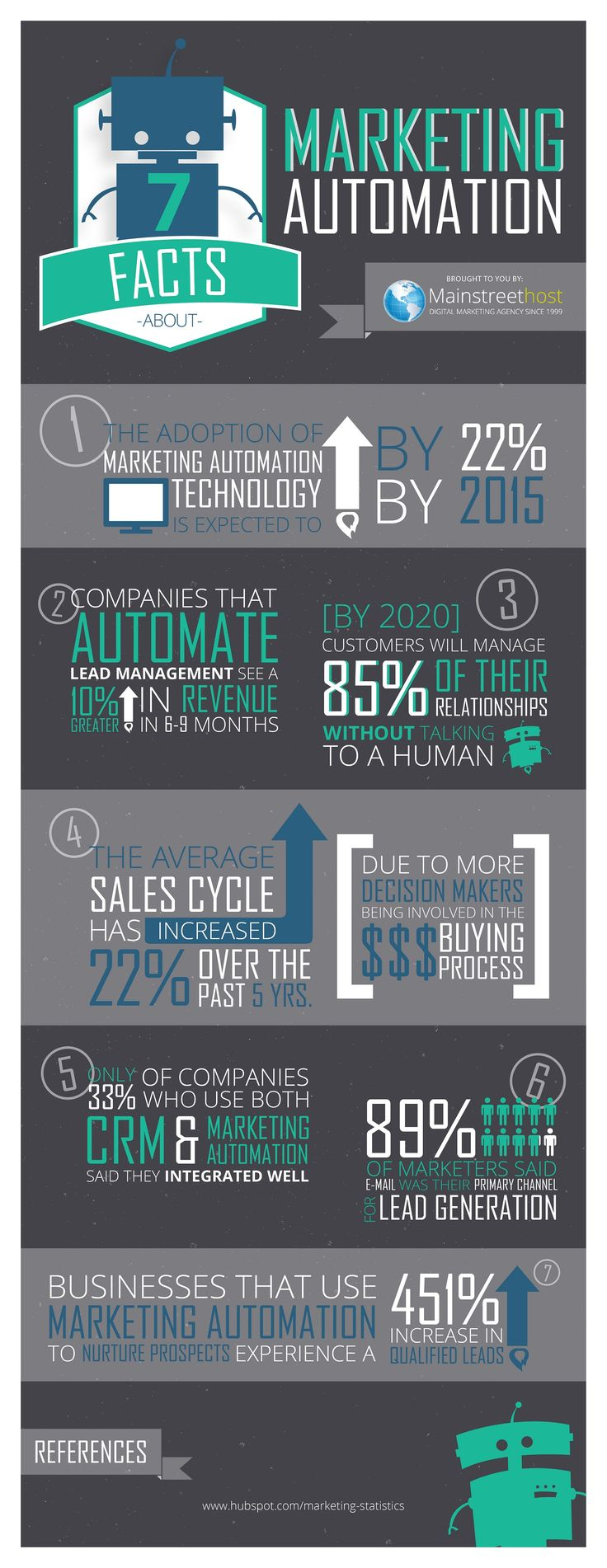 Marketing automation is a type of software that assists marketing departments and businesses with repetitive tasks. It helps generate, nurture, and acquire leads, and drives sales. For example, marketing automation can be used to make your e-mail marketing much more efficient. Here are seven intriguing (and possibly surprising) facts that illustrate the success of adopting marketing automation technology to your business.