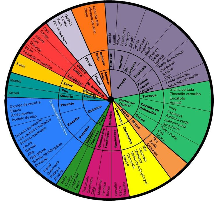Tabela de aromas