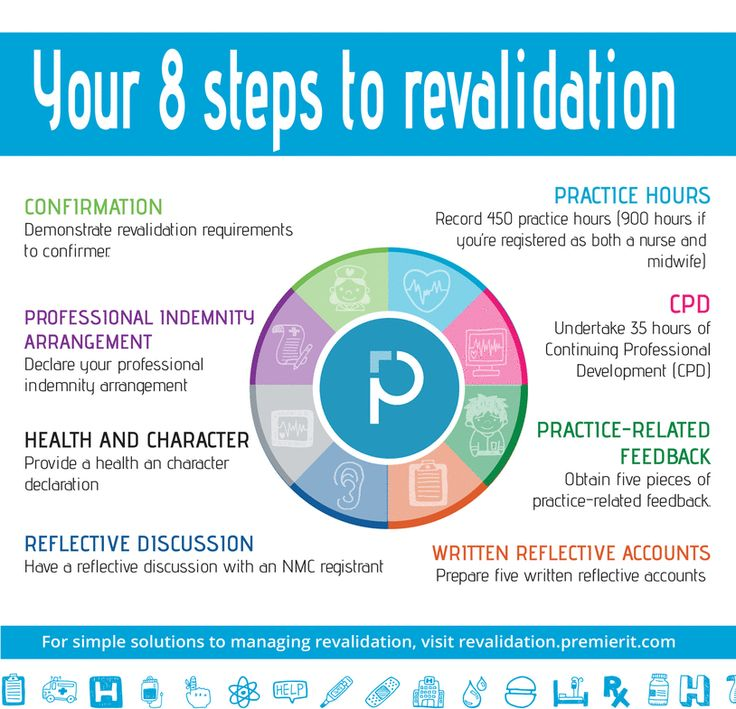 8 steps to revalidation