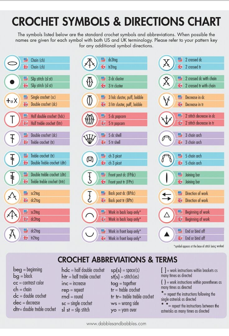 "isittimetoknit: ""hooks-and-chains: "" angelascutecrafts: "" Crochet symbols chart  "" extremely useful "" An actually useful chart, unlike the one for the laundry I posted a while back. """