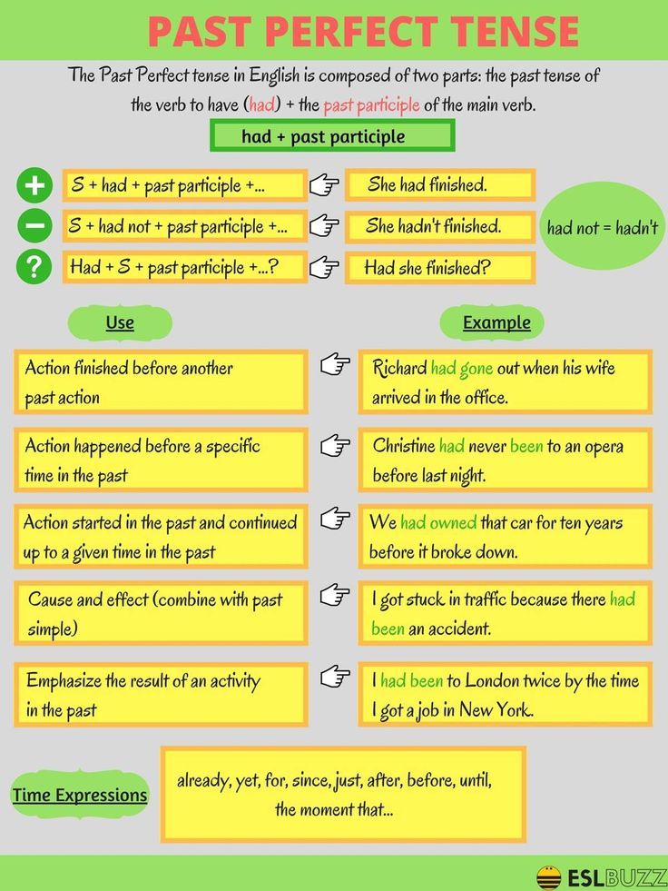 What is the Past Perfect Tense? See examples and how to form the Past Perfect Tense.