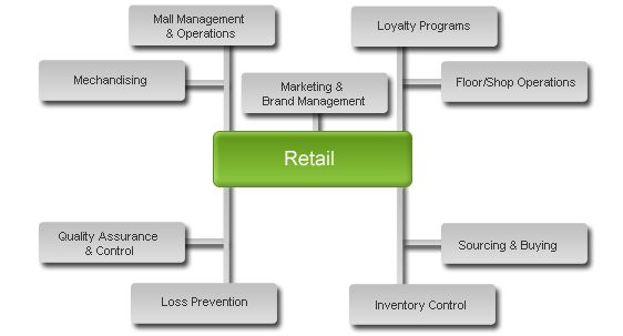 Looking for the best POS system for Retail Industry. Navision India offers  nav customization for Retail POS system, a true Omni channel platform that connects business store in , e-commerce, warehouse, mobile presence.  http://www.navisionindia.in/industries/retail-industry/