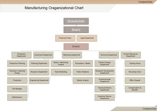 Each manufacturing anization chart certainly won't be