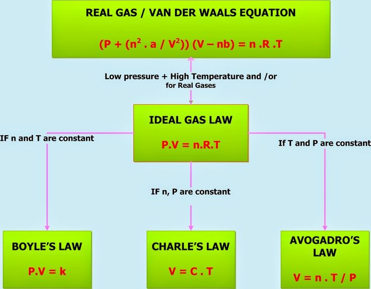 Chemistry Net: Gas Laws – Ideal Gas Law