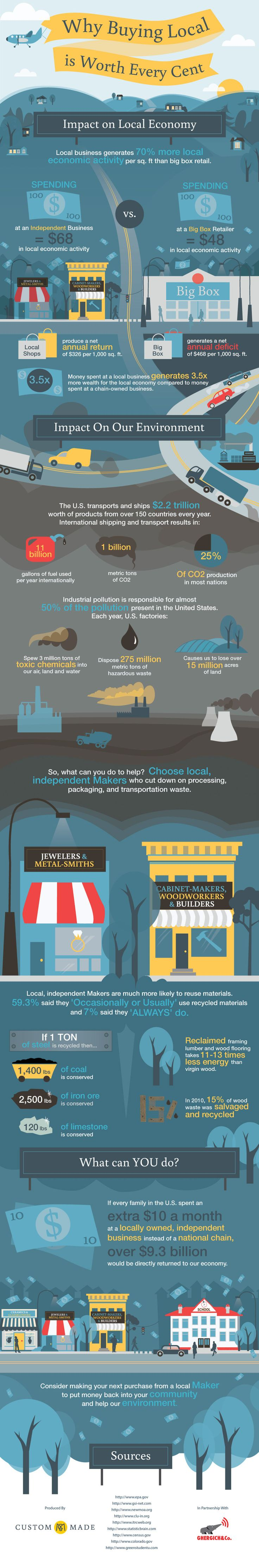 #INFOgraphic > Support Local Business: This presentation explains the importance of doing our shopping from local stores and businesses rather than big national chains and the benefits this movement produces for local communities and the environment. Discover how turning local makes a difference.  > http://infographicsmania.com/support-local-business/