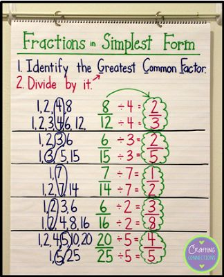 Fractions in Simplest Form... An Interactive Anchor Chart by Crafting Connections!
