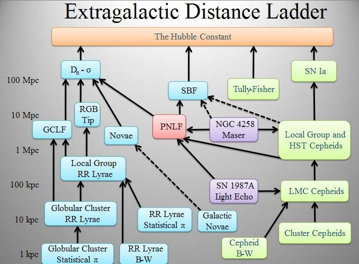 21 best american chemical society images on pinterest american cosmic distance ladder wikipedia the free encyclopedia fandeluxe Choice Image