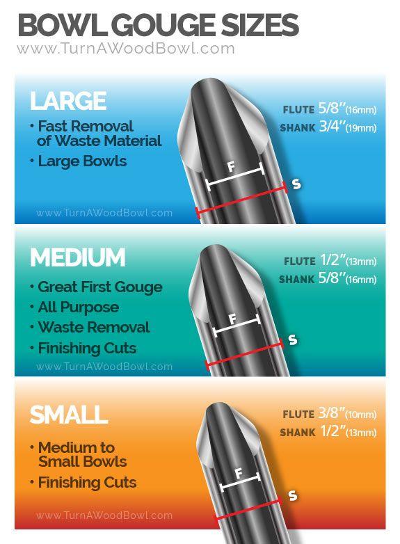 Bowl Gouge Basics - Beginner Guide (parts, use, sizes