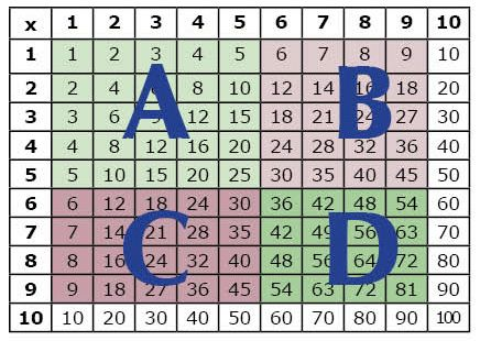 Ways To Learn Multiplication Facts Dyslexia