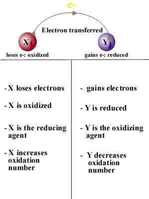 oxidation reduction