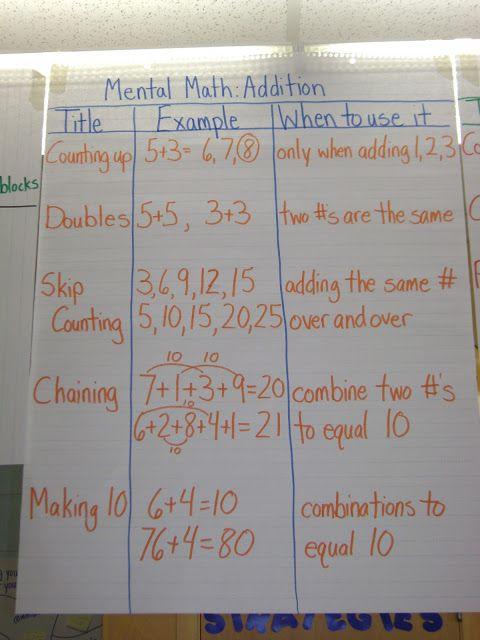 Pinterestu0027teki 25u0027den fazla en iyi Math strategies fikri - math chart