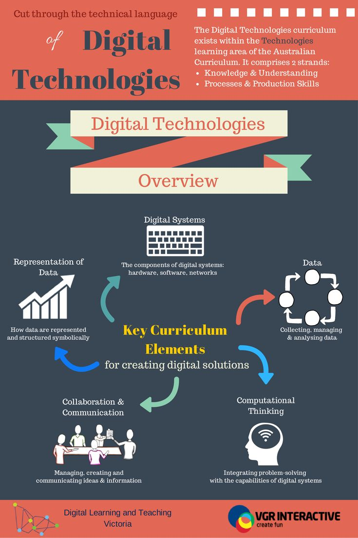 Explanation of the term 'Algorithms' in relation to the Australian Curriculum Digital Technologies. Page 1/7.