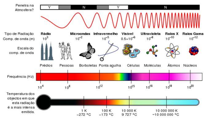 Espectro eletromagnético Em 1666 Isaac Newton decompõe a luz do Sol com um prisma. Em 1800, William Herschel descobriu a luz infravermelha. Em 1910, o físico, William Henry Bragg demonstrou que os raios gama eram uma radiação eletromagnética, e não partícula. Na década de 1860, o físico, James Maxwell concluiu que a luz visível é constituída por ondas electromagnéticas, em tudo análogas às restantes, com a única diferença na frequência e comprimento de onda.