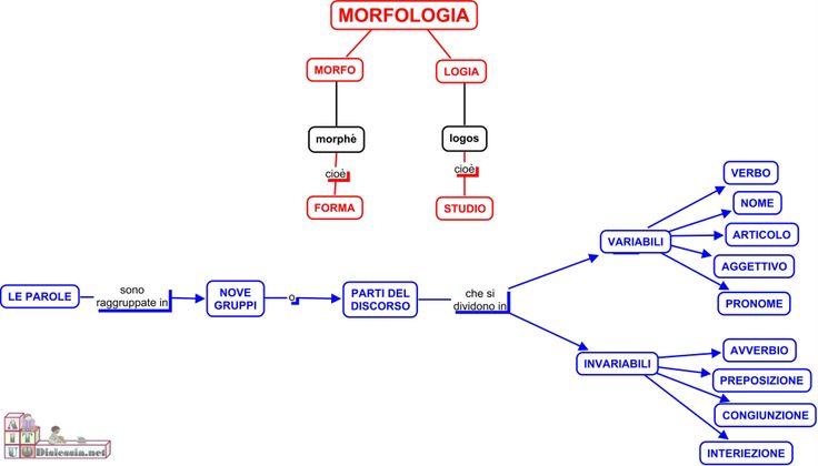 http://sostegnobes.wordpress.com/morfologia-facile/