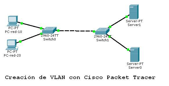 Monitoreo de Red y Computación: Configuración de vlan en Switch Cisco