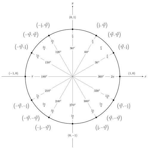 15 best Círculo unitario images on Pinterest Mathematics - unit circle chart