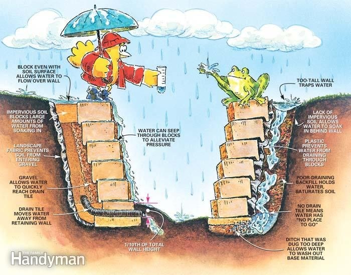 A Well-Drained Wall, and A Poorly Drained Wall - From top to bottom, a well-built wall either prevents water from getting behind the wall or ushers it away quickly when it does. Water trapped behind a wall pushes against it and increases the weight of the soil, which also pushes against it.