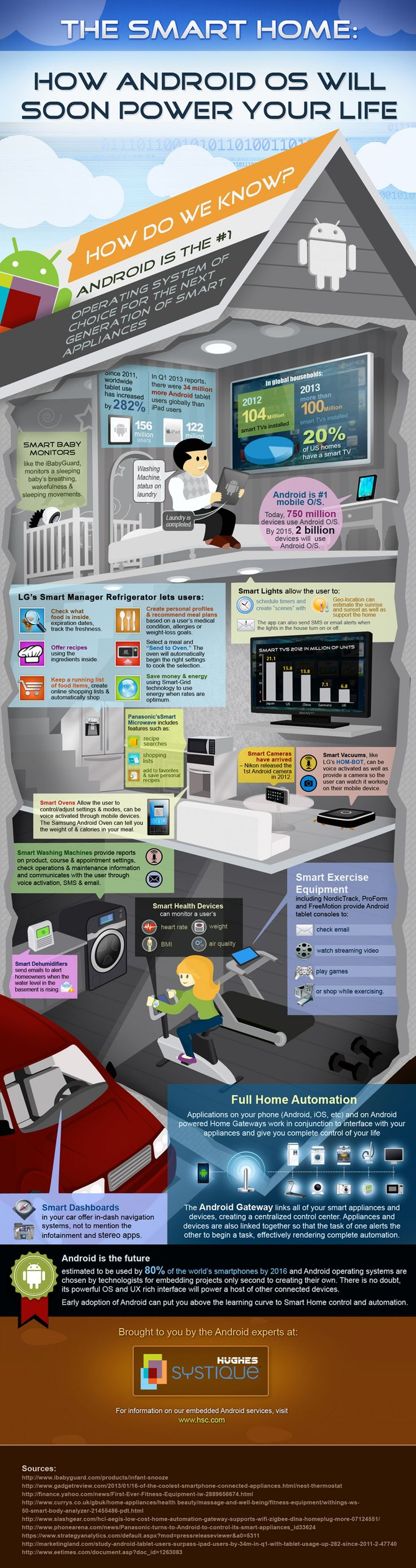 The Smart Home: How Android OS Will Soon Power Your Life #Infographic #Technology #Android #SmartHome