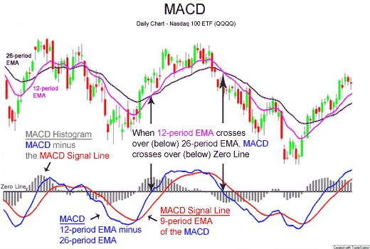 MACD (Moving Average Convergence Divergence) - A Powerful Technical Analysis…