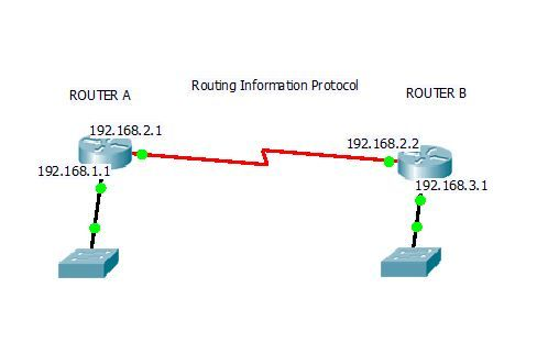 COMPUTER TECHNOLOGY SPECIAL: RIP( Routing Information Protocol)