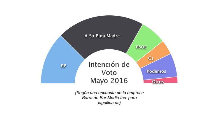 http://lagallina.es/2016/05/05/voto-puta-madre-repunta-las-encuestas/