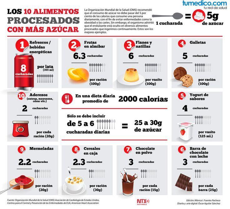Una de las recomendaciones de la organización mundial de la salud (OMS)es que el consumo diario de azúcar no sobrepase el 5% de las calorías que consumimos diariamente para evitar enfermedades como la obesidad o la caries. Sin embargo, en la practica esto es complicado, pues el azúcar se encuentraescondido en numerosos alimentos que consumimos …  #infografía #azúcar #salud