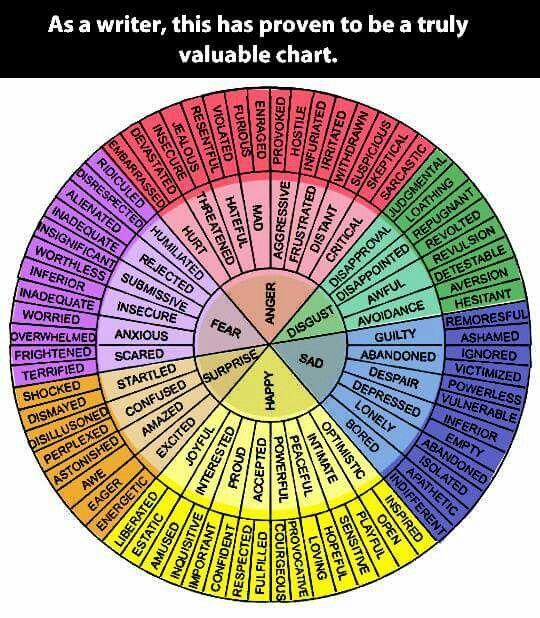 Emotion chart image by Lauren VanderKraats on Escribir ...
